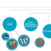 Программирование динамических веб-сайтов и веб-приложений с помощью сложных языков